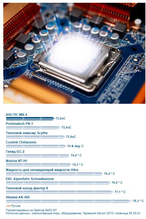 ARCTIC MX-4 Сравнительные характеристики