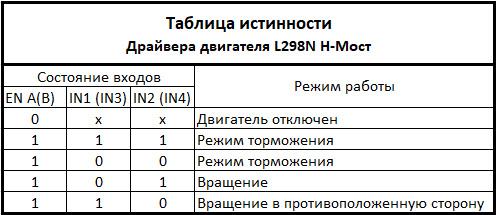 Таблица истинности драйвера двигателя L298N H-Мост