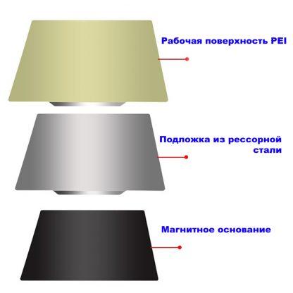 PEI магнитное покрытие стола 3D-принтера из рессорной стали 220 x 220
